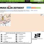 Hype's 2011 Zeitgeist launches today